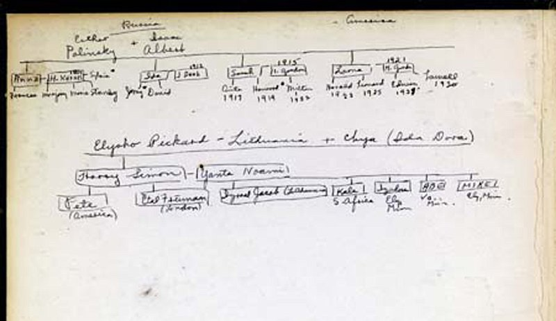 Mike_Gordon_family_ tree_in_the_The_Jewish_Encylopedia_Volume_1, 1916