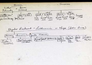 Mike_Gordon_family_ tree_in_the_The_Jewish_Encylopedia_Volume_1, 1916